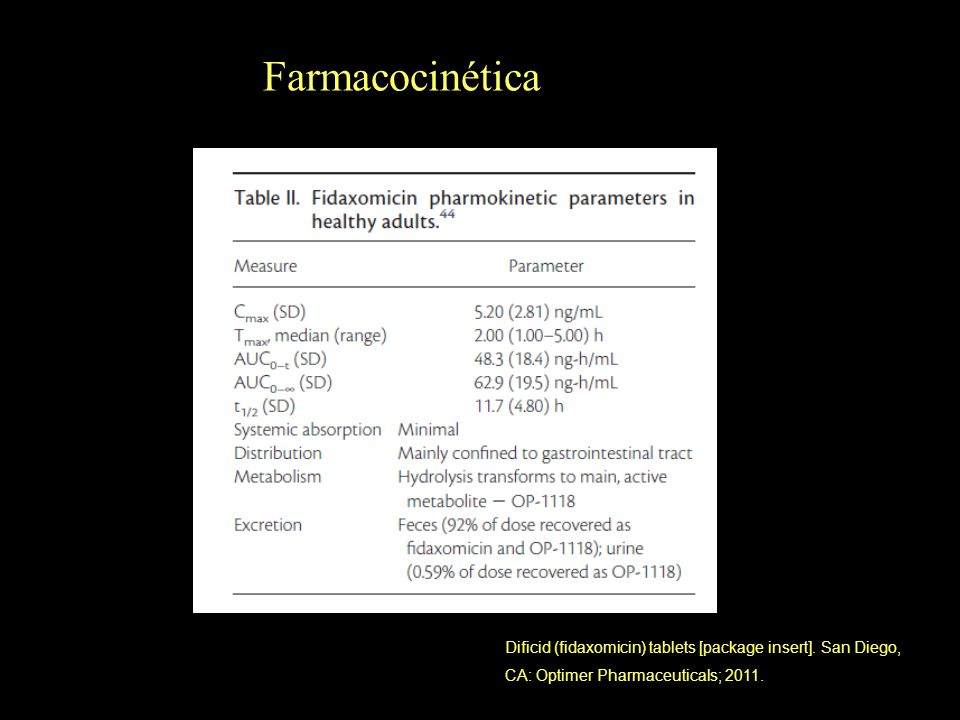 Farmacocinética Dificid (fidaxomicin) tablets [package insert].